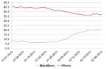Blackberrys New Phone Lineup