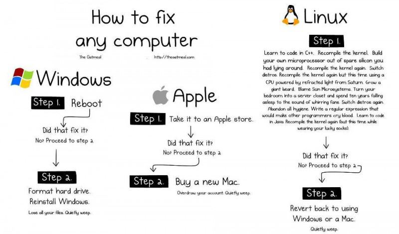 Guide to fixing every model of computers