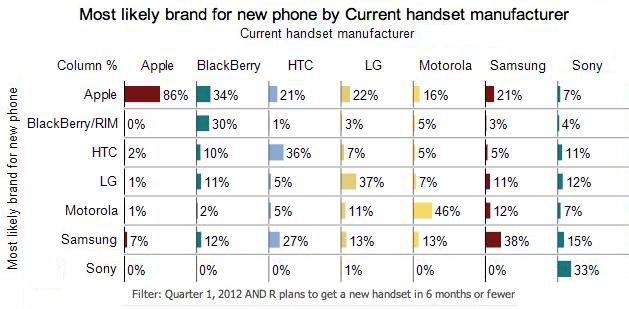 Phone Data 2012