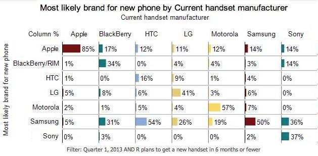 Phone Data 2013
